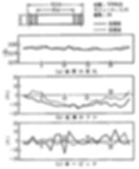 ギヤの変形(処理条件530℃×6hr)