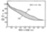 窒素鋼の処理時間による硬さ分布曲線