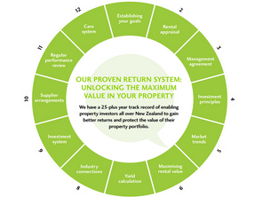 What is the Quinovic Return & Care System?