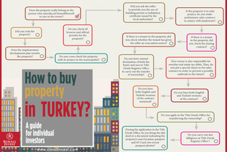 How to buy property in Turkey?