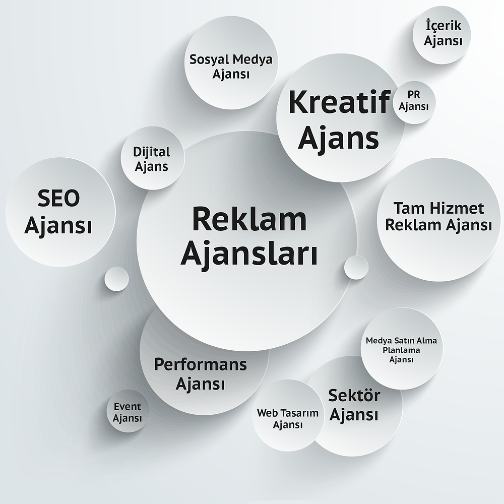 reklam ajansı türleri, reklam ajansı çeşitleri, hangi reklam ajansı, en iyi reklam ajansı