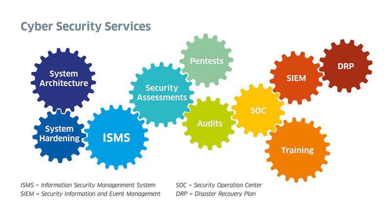 csm_Cyber-Security-Services_Modules_web_