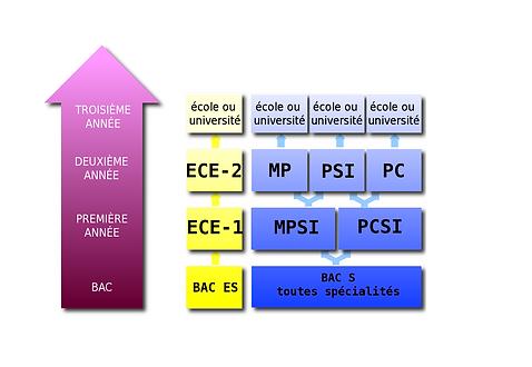 Le pôle CPGE du lycée Rabelais de Saint-Brieuc