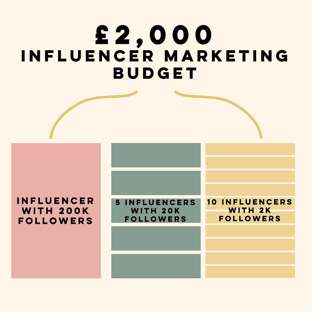 Influencer marketing budgets