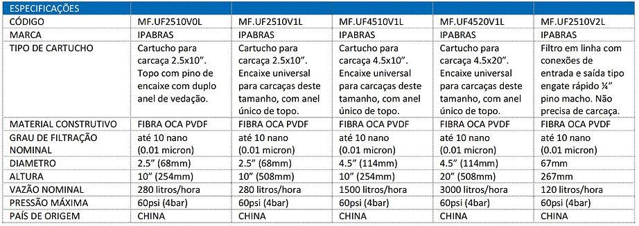 ultrafiltros-fibra-oca-ipabras-tabela-01