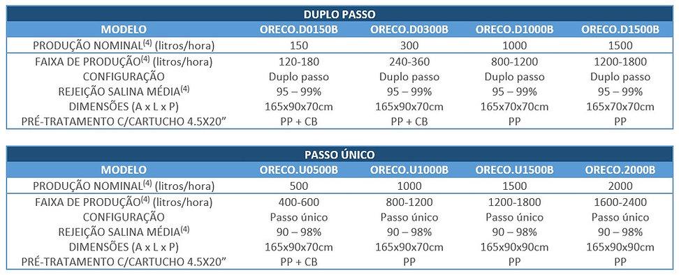osmose-reversa-IPABRAS-OR-ECO-tabela-sel
