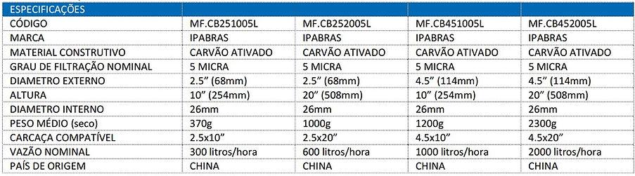 ipabras-microfiltros-carvao-ativado-bloc