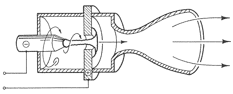 Arcjet, courtesy of R. G. Jahn, Physics of Electric Propulsion, New York: McGraw-Hill, 1968.