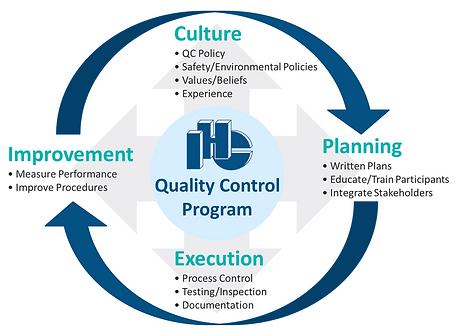 IHC Quality Control Program