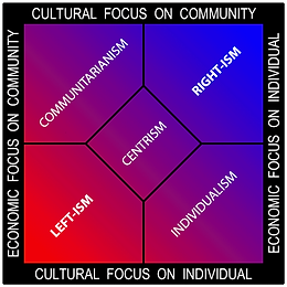 Political-spectrum-multiaxis.png
