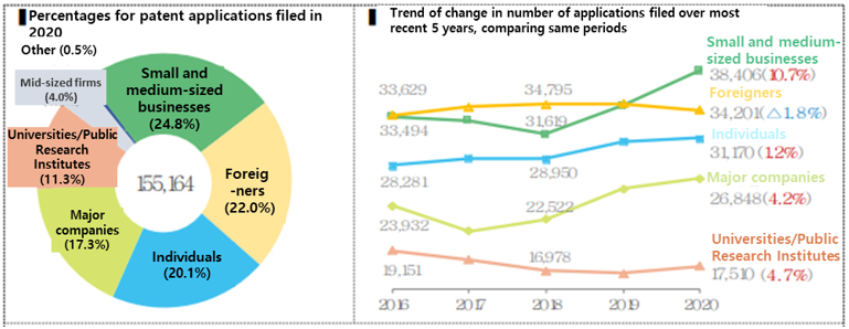 Patent and trademark application filings are setting an all-time record this year