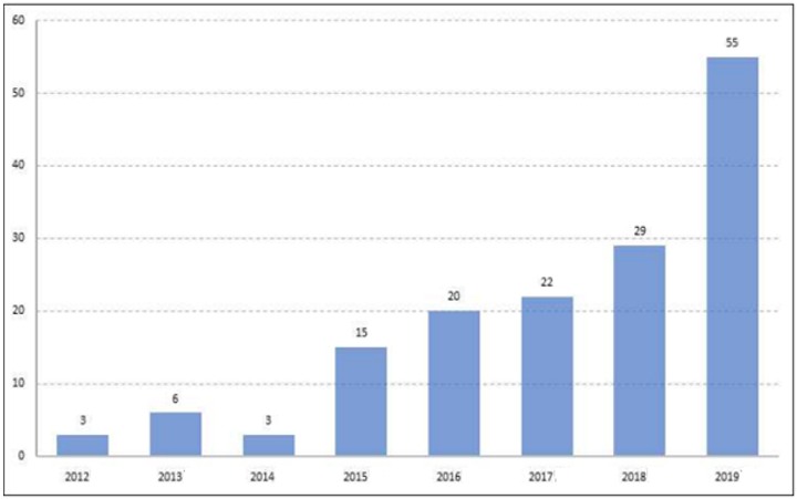 Rapid increase in patent applications related to rollable touch screens