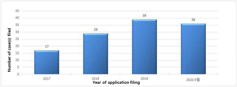 Brisk filing of patent applications related to apparatus for manufacturing metal masks