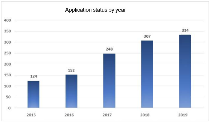 Patent applications for augmented reality applications are active.