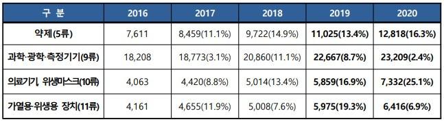 코로나19 잡는 다기능 상품 상표출원 증가