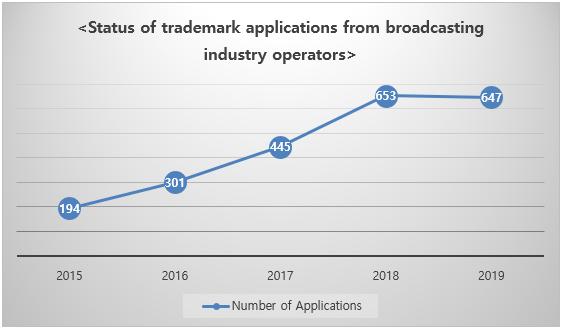 Popular Broadcast Programs Filing Trademark Applications in Advance