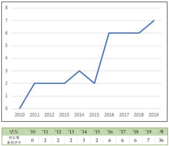 수소경제의 첨병 수소 가스터빈 특허출원 기지개