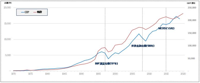 昨年の特許・商標など知的財産権の出願が歴代最多