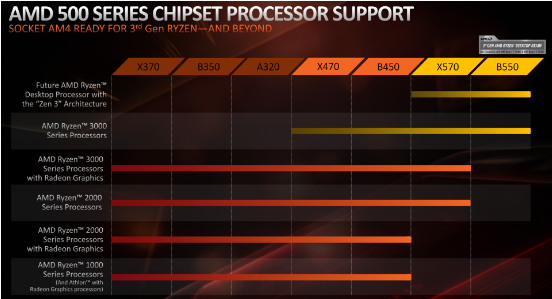 AMD 500 series chipset processor support
