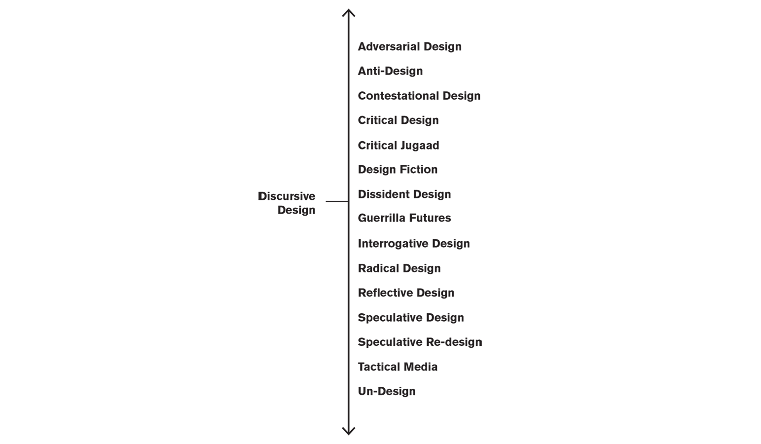 Discursive Design as a Genus