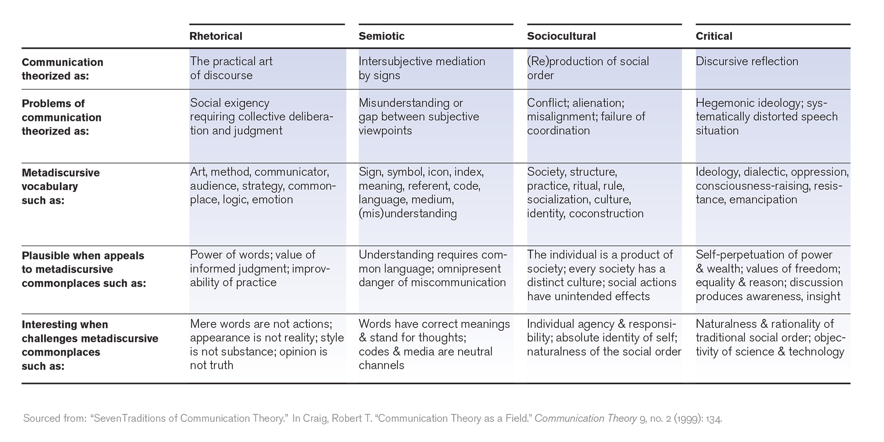 Four Traditions of Communications Theory