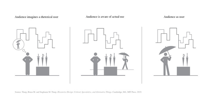 Audience and Use • Three Relationships