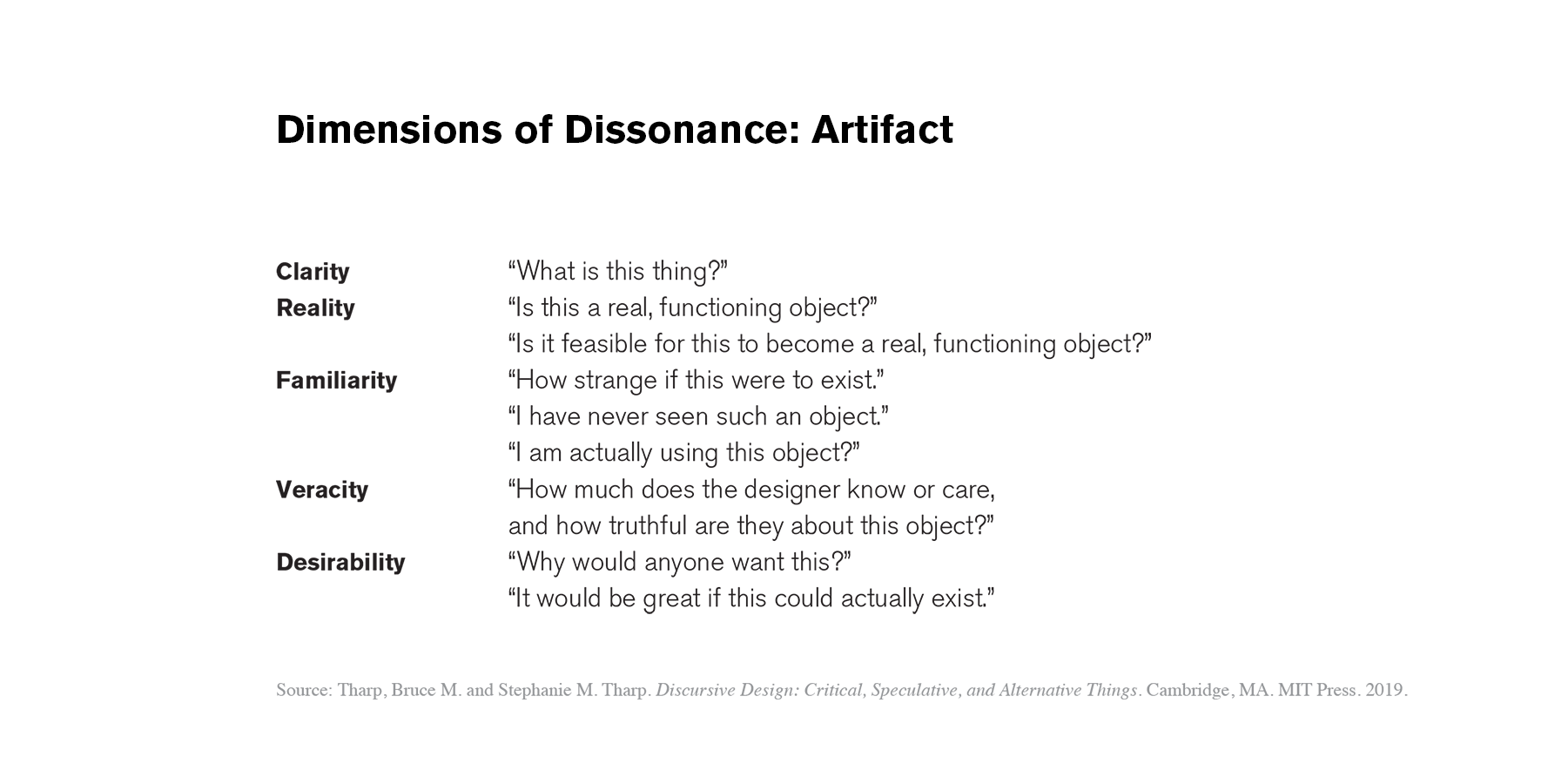 Dissonance Dimensions: Artifact