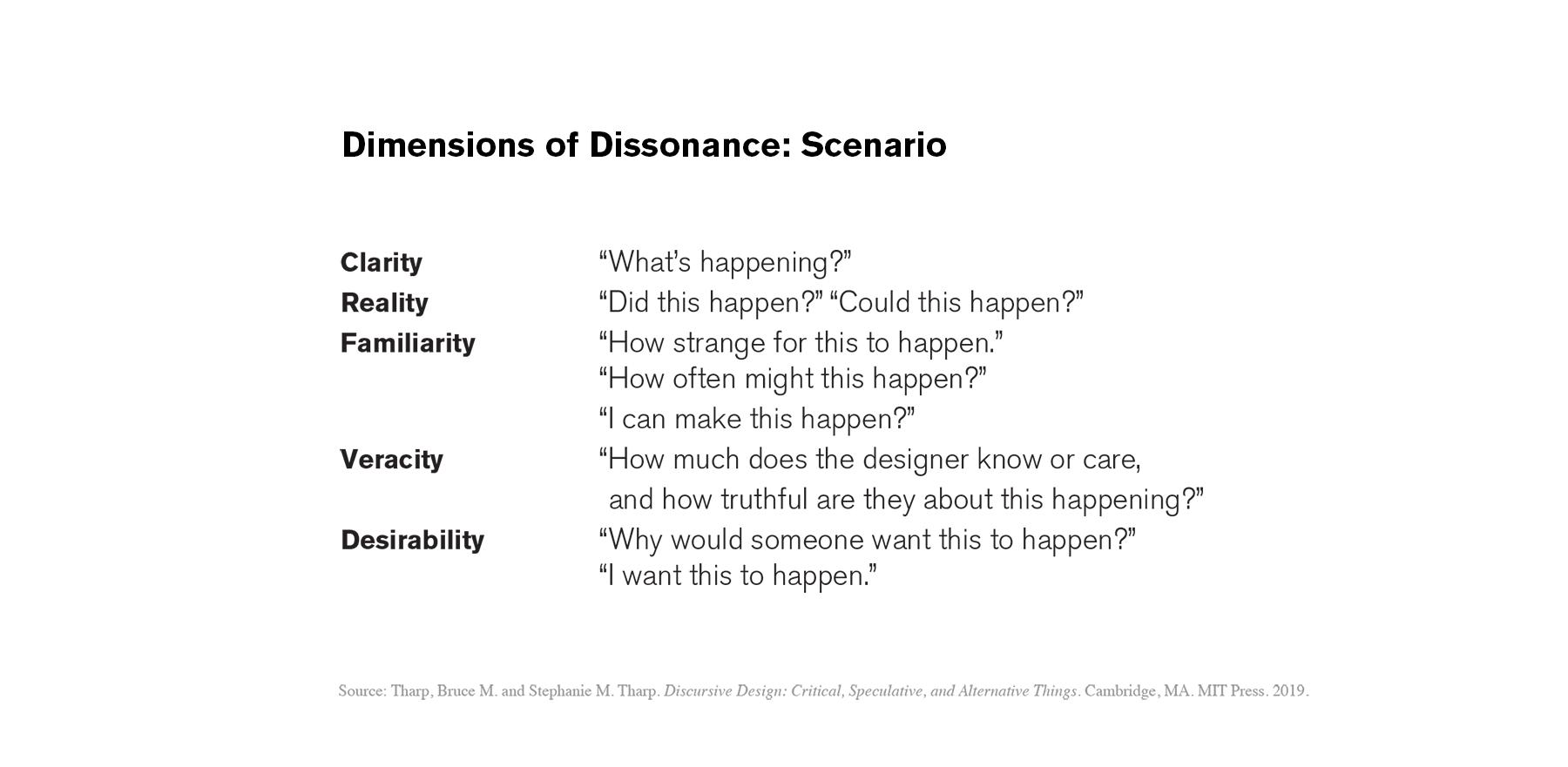 Dissonance Dimensions: Scenario