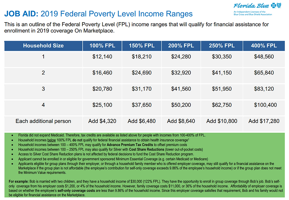 2019 Health Plan Tax Credit or Subsidy Income Ranges