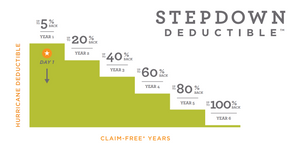 Frontline Insurance offers the Stepdown Deducible Policy