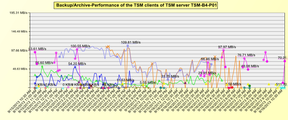 Client-Performance-Chart.png