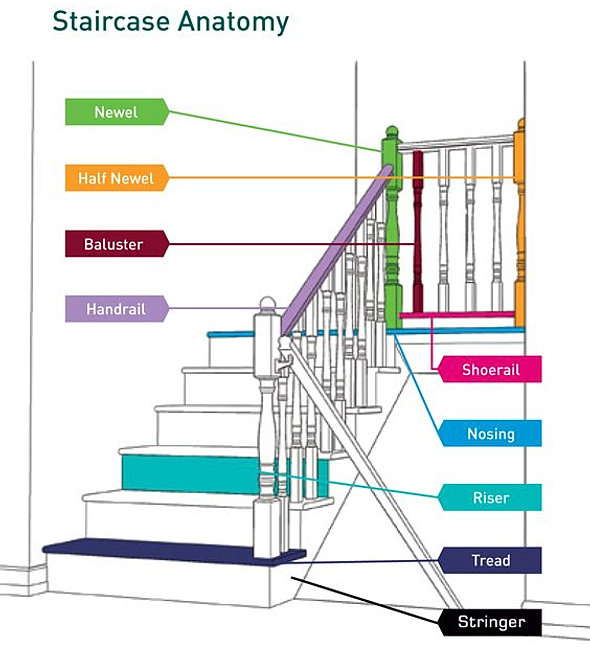Charming Design Tool · Staircase Part Definitions