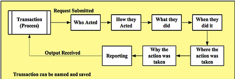 Transaction Processing Template