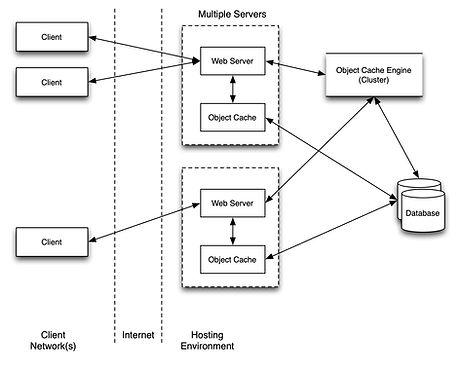 network diagram - multiple servers - eng