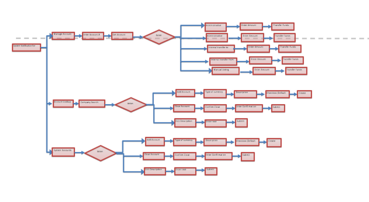 Accounting Activity Flow.png