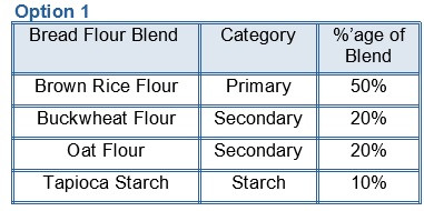 Gluten Free and Vegan Bread Flour Blend by Percentage 1