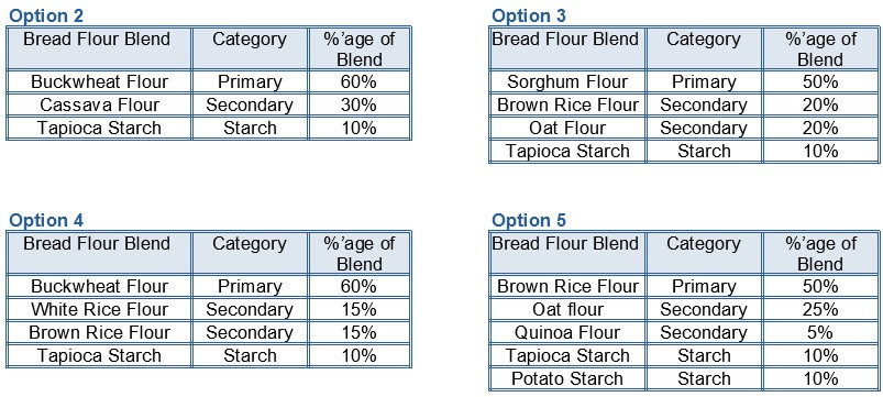 Several Gluten Free and Vegan Bread Flour Blend Options