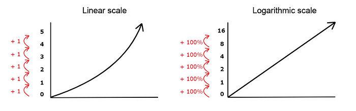logarithmic_linear_scale2-1024x320.jpg