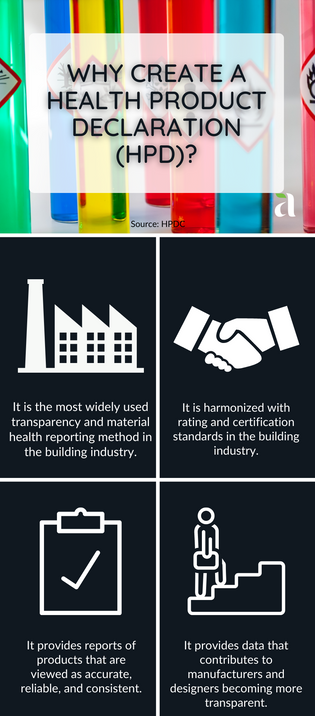 Why Create A Health Product Declaration (HPD)?