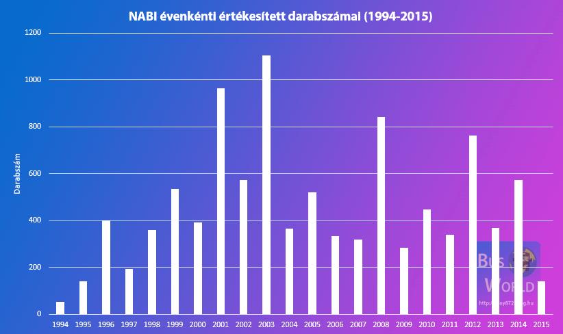 nabi_darabszamok_1994-2015.png