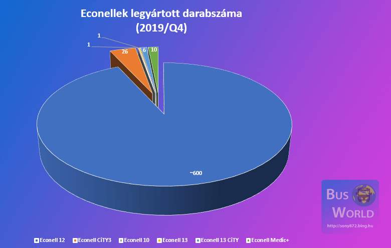 econell_darabszamok.png