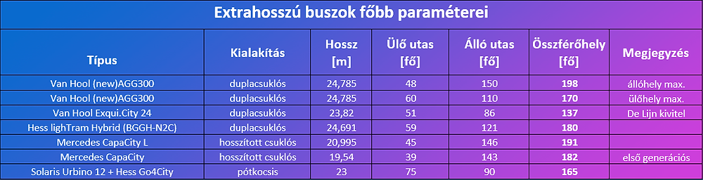 extrahosszu_buszok_tablazat.png