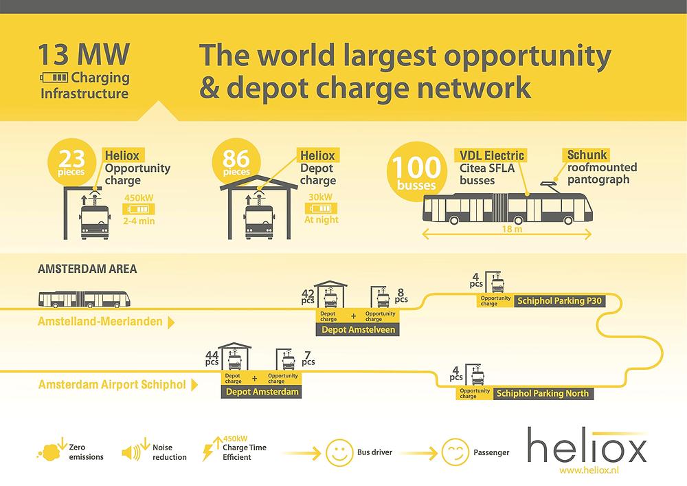 heliox-13-mw-ladesystem-amsterdam-infografik.png