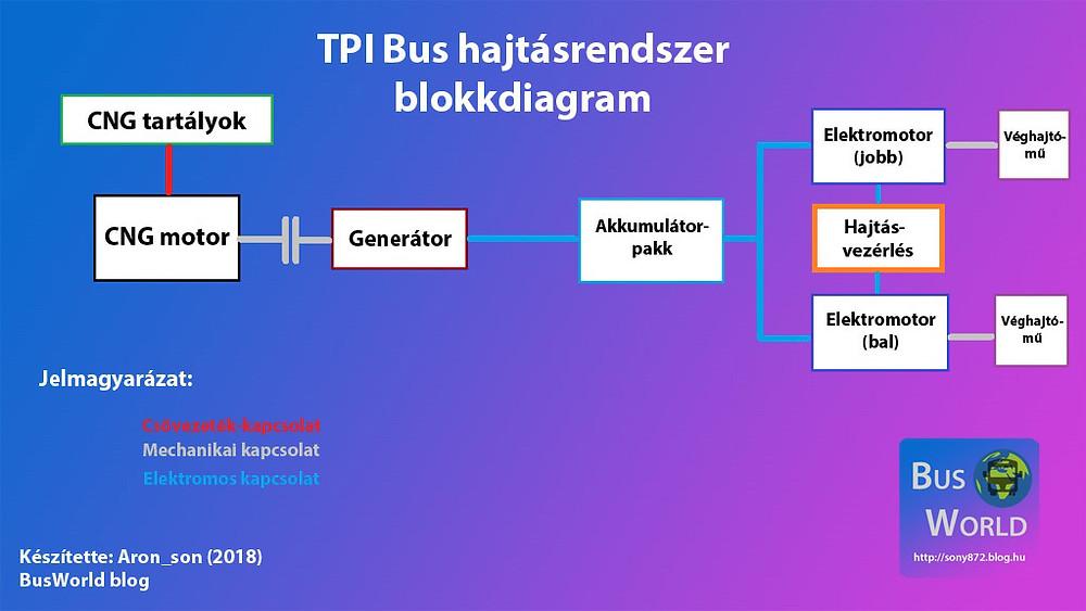 tpi_bus_blokkdiagram2.jpg
