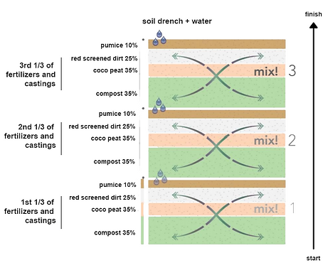 soil mix diagram.png