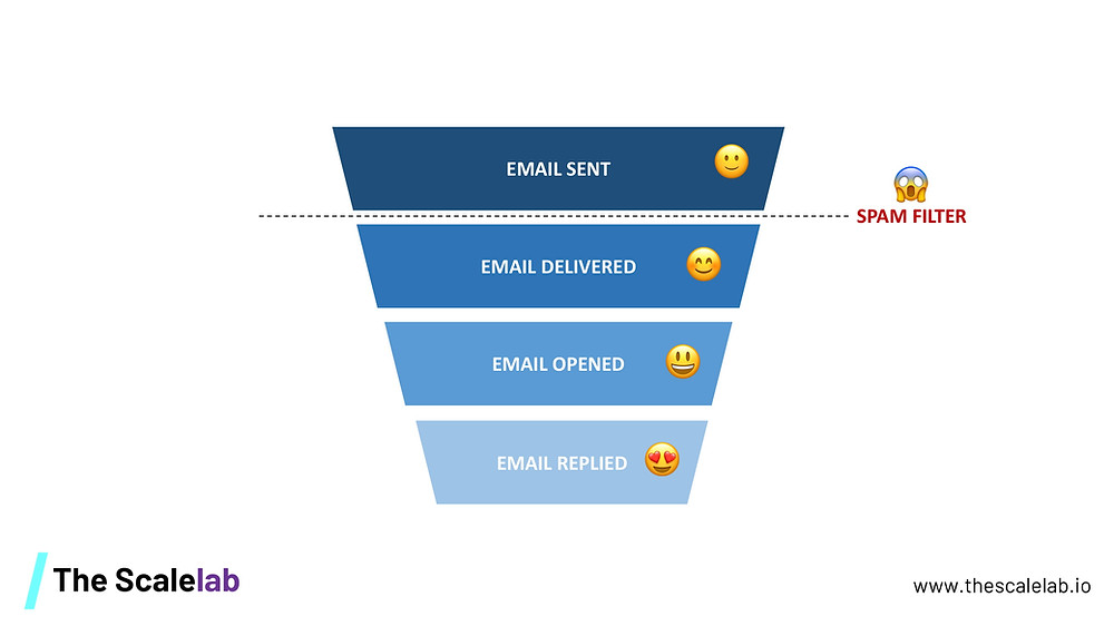 4 step email funnel from Email Sent, Email Delivered, Email Opened, Email Replied. The Spam Filters is just before the email gets delivered.