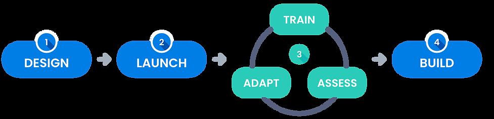 leader_development_process.png
