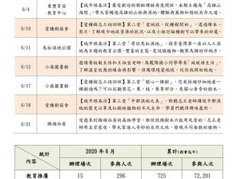 【活動回顧】2020年6月