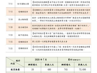 【活動回顧】2020年7月