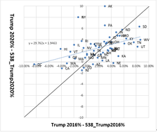 美國民調四年進步了多少?沒有太多!